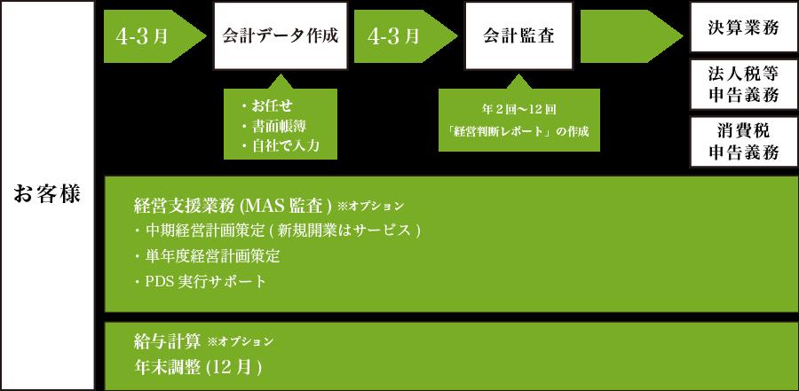 お客様→会計データ作成→会計監査→決算業務、法人税等申告義務、消費税申告義務/経営支援業務(MAS監査)/給与計算・年末調整