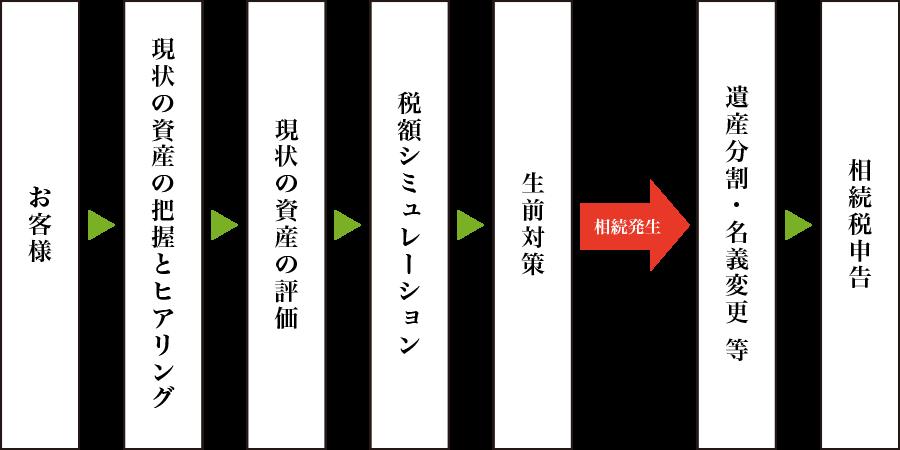 お客様→現状の資産の把握とヒアリング→現状の資産の評価→税額シミュレーション→生前対策→相続発生→遺産分割・名義変更等→相続税申告